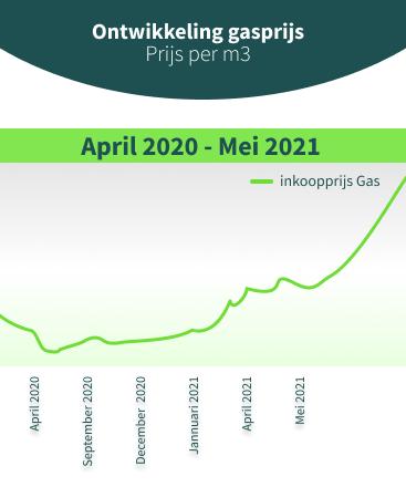 Gasprijzen ondervinden exceptionele stijging