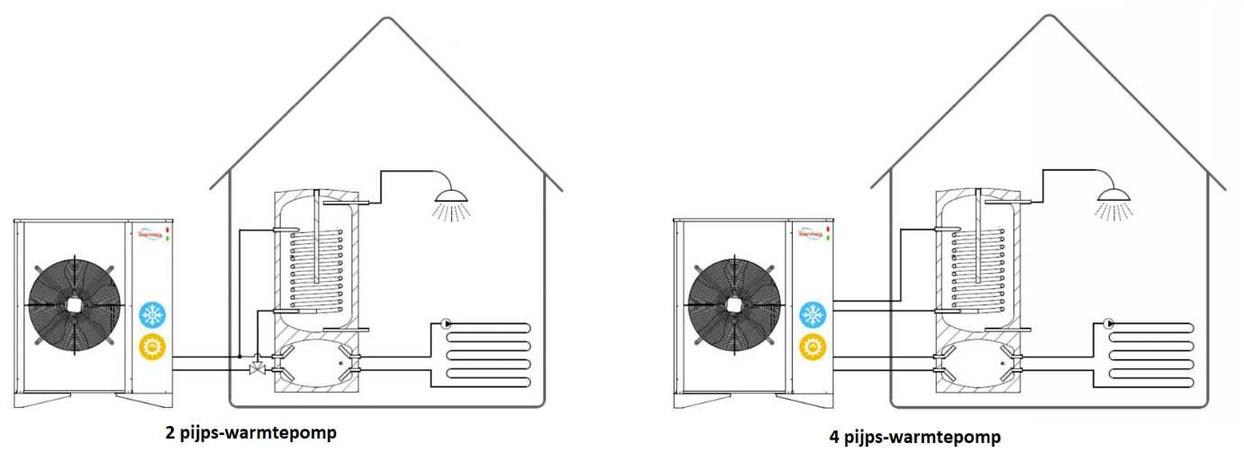 verschil 2 pijps en 4 pijps warmtepomp
